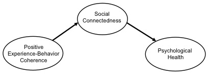 Figure 1 Greater positive experience-behavior coherence predicts greater social connectedness, which predicts greater psychological health