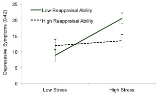 Figure 2 Depressive symptoms as a function of stress severity and reappraisal ability. Reappraisal ability protects participants from the harmful effects of stress on depression