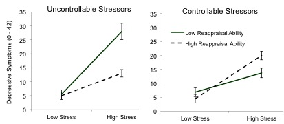Figure 3 Depressive symptoms as a function of stress severity, stress controllability, and reappraisal ability. Reappraisal ability is protective in the context of relatively uncontrollable stressors but harmful in the context of relatively controllable stressors