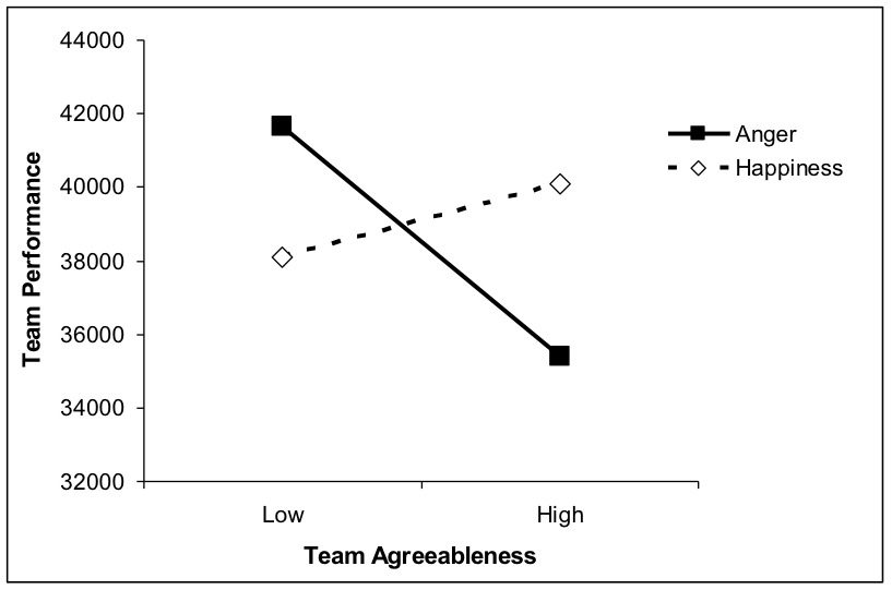 Figure 2 Team performance as a function of leader's emotional display and followers' level of agreeableness (source: Van Kleef et al., 2010, Psychological Science). Teams consisting of relatively low-agreeable followers performed better after their leader expressed anger rather than happiness regarding their performance. In contrast, teams consisting of relatively high-agreeable followers performed better after their leader expressed happiness rather than anger.