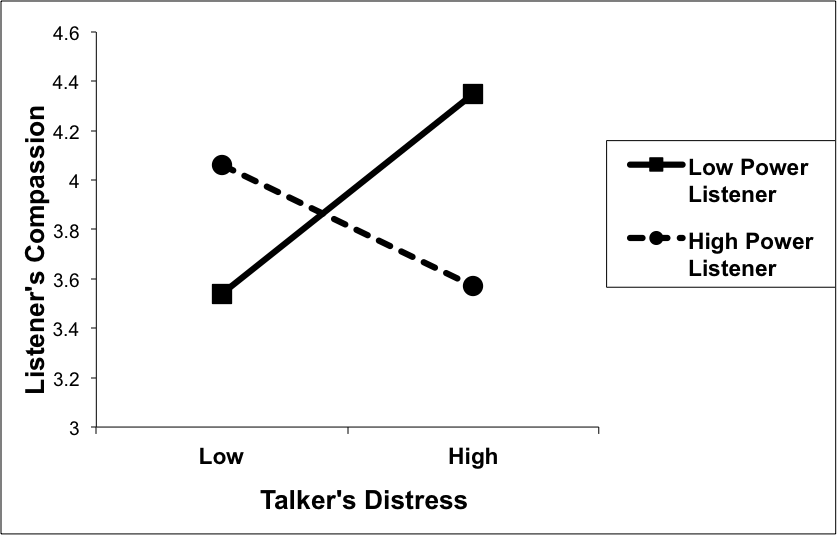 Figure 3 Listener's compassion as a function of talker's distress and listener's power (source: Van Kleef et al., 2008, Psychological Science). Listeners with a low sense of power were highly responsive to the emotions of their conversation partner; the more distressed the partner was while talking, the more compassion they felt while listening. In contrast, listeners with a high sense of power were impervious to their conversation partner's suffering.