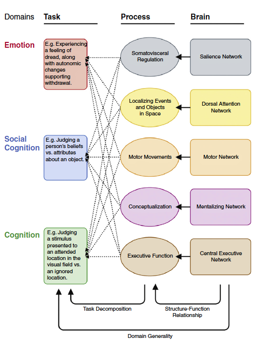 Lisa Feldman Barrett Why Emotions Are Situated Conceptualizations