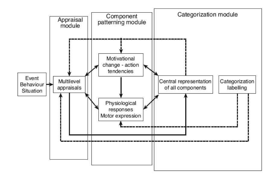 Figure 1: The dynamic architecture of the Component Process Model (Reproduced from Scherer, 2010, p. 50)