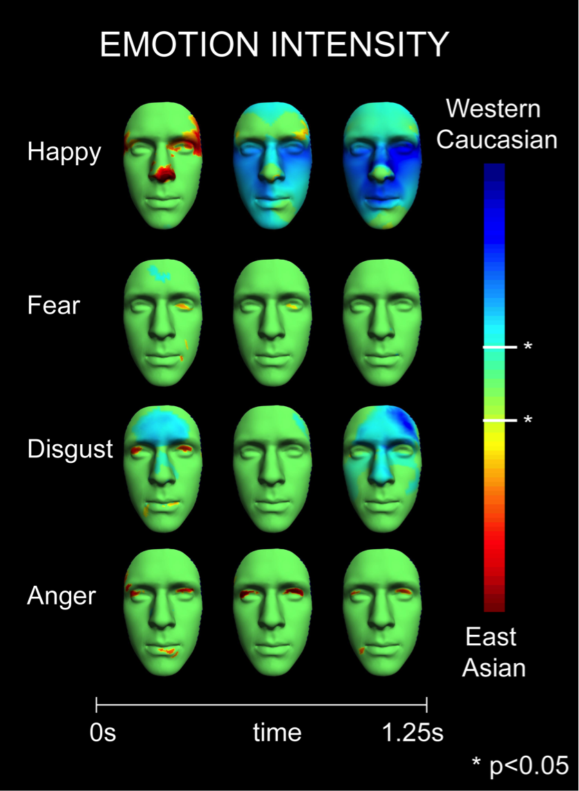 Figure 5: Cultural differences in communicating emotion intensity. For 'happy,' 'fear', 'disgust' and 'anger,' color-coded regions on each face show the face features that communicate emotional intensity across time. Blue indicates Western Caucasian specific face regions, red indicates East Asian specific face regions (values represent the t-statistic (p<.05). As shown by the red color-coding, East Asian facial expressions communicate emotional intensity using early eye region activity. Figure from Jack et al., 2012.